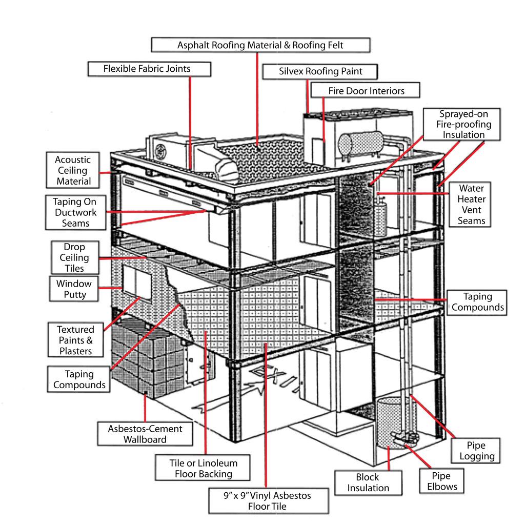 asbestos items