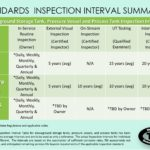 Standard Inspection Interval Summaries
