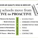 Helping Schools with Indoor Air Quality, Mold and Mercury Issues – From Reactive to Proactive